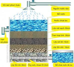 Công nghệ lọc nước 1