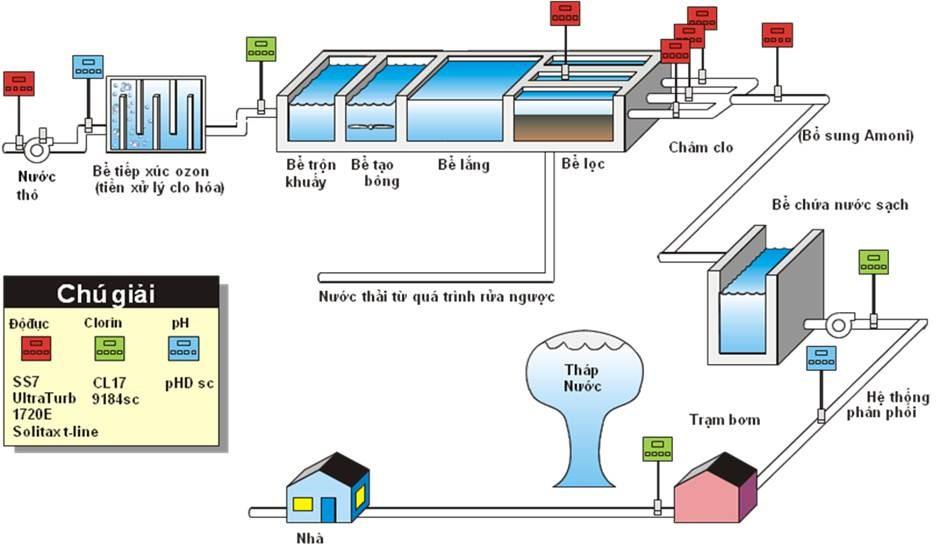 quy trình khử trùng nước uống